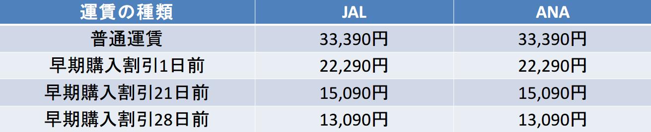 羽田ー徳島のJALとANAの早割運賃の違い