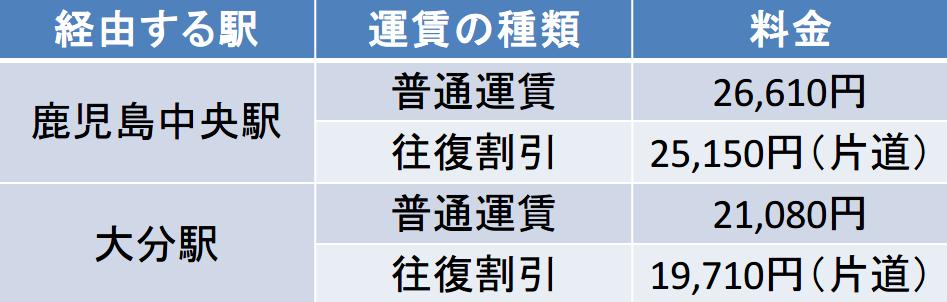 名古屋-宮崎 新幹線 料金