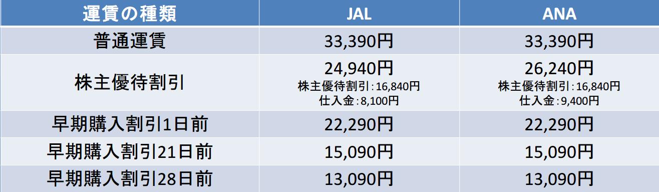 神戸空港経由しバスも使った羽田ー徳島のJALとANAの早割運賃の違い