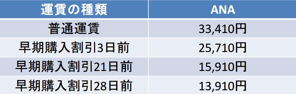 中部-宮崎 ANA 料金