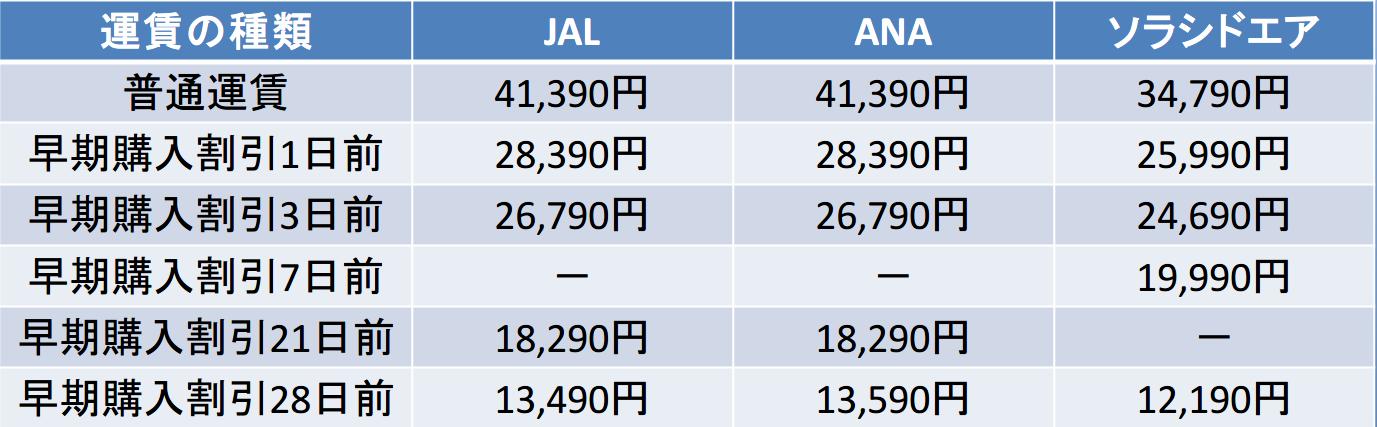 JALとANAとソラシドエアの早期割引運賃の比較