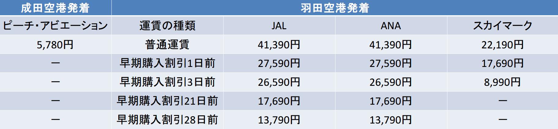 東京-福岡 JAL ANA スカイ ピーチ 料金