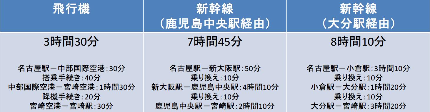名古屋-宮崎 新幹線 飛行機 所要時間
