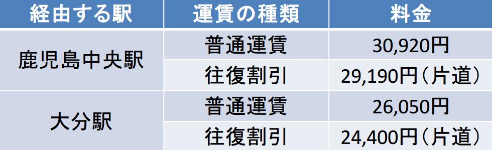鹿児島中央駅経由と大分駅経由の新幹線の移動時間の違い