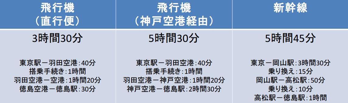 東京ー徳島の新幹線、神戸空港経由、直行便を使った場合の総移動時間の違い