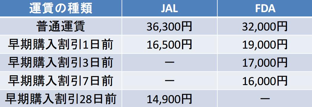 福岡ー静岡のJALとFDAの早期割引運賃の違い