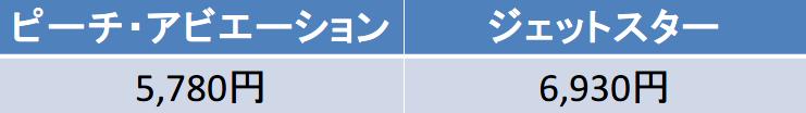 成田-福岡 ピーチ ジェットスター 料金比較