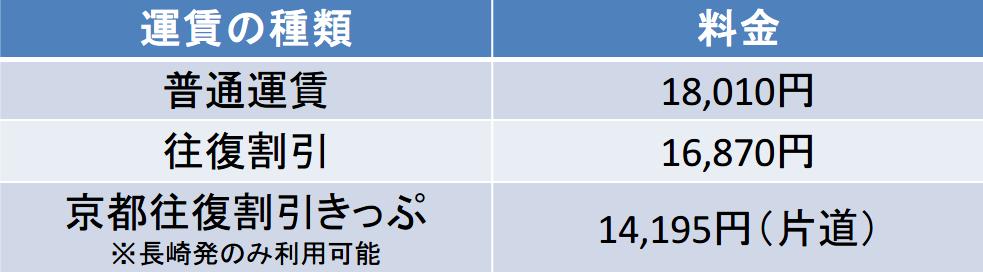 新幹線の長崎駅-京都駅間の料金