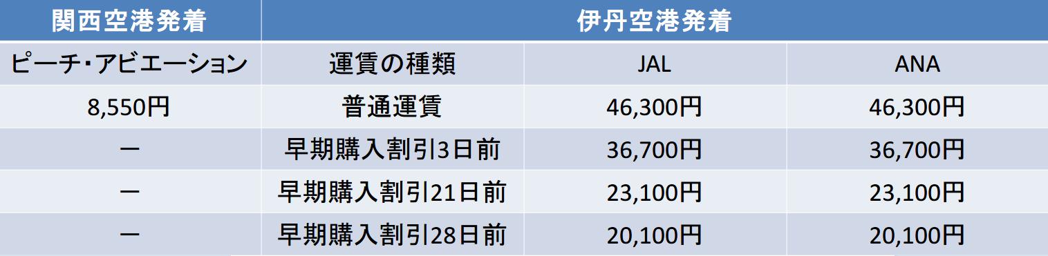 大阪-北海道 JAL ANA ピーチ 料金