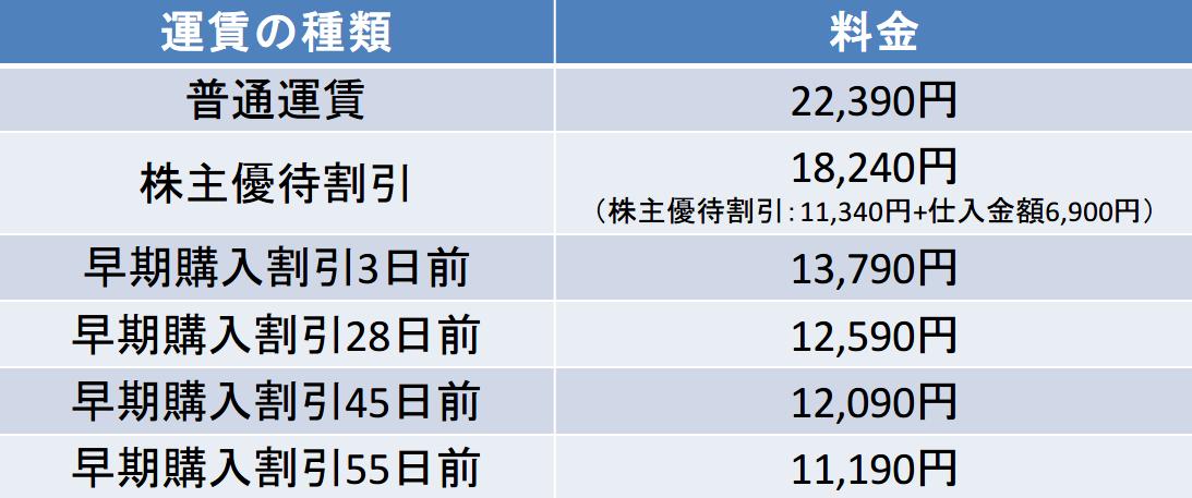 羽田-八丈島間の航空券の料金