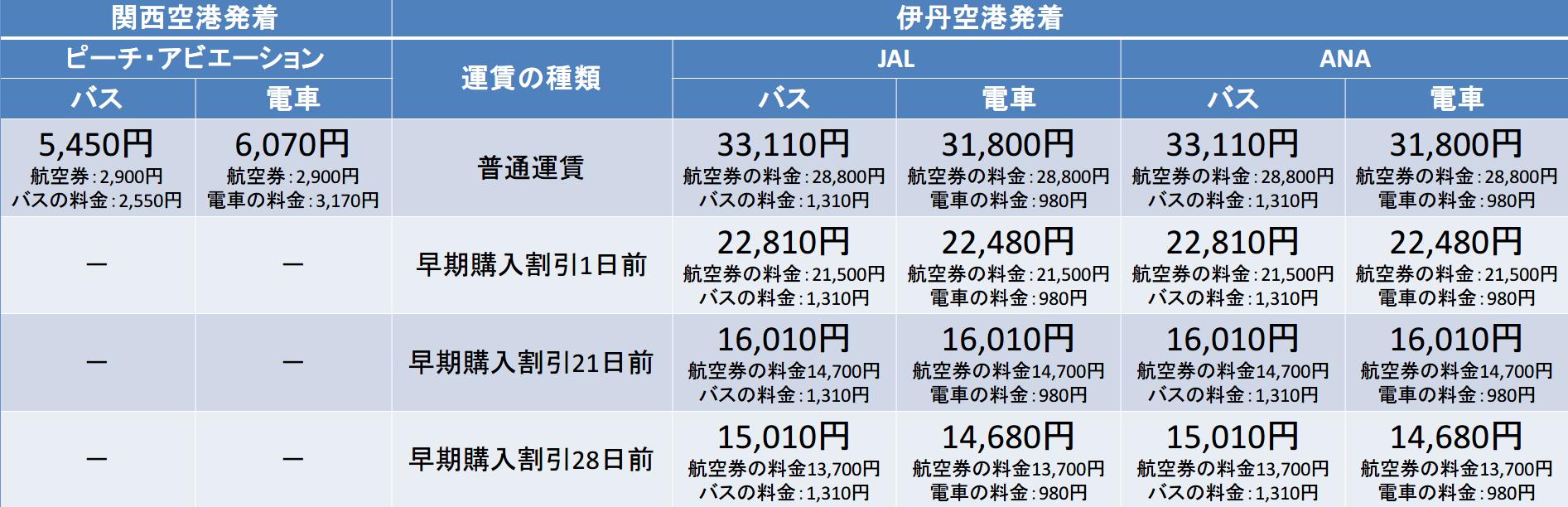 ピーチ・アビエーション、JAL、ANA、長崎空港-京都駅間の料金