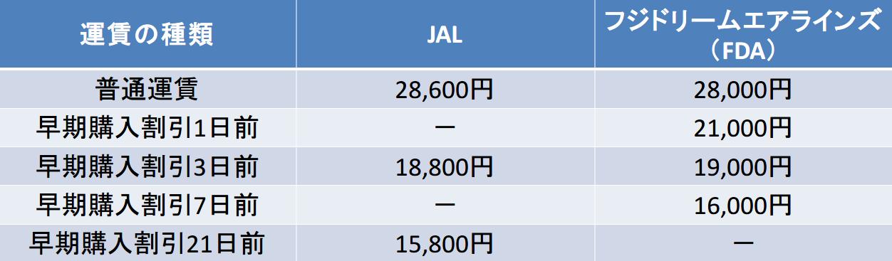 新潟-小牧のJALFDA比較