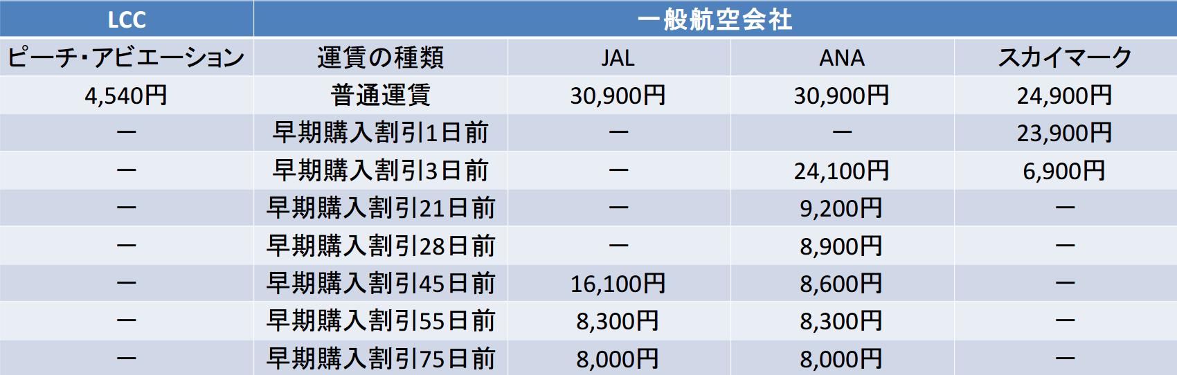 那覇-福岡 ピーチ JAL ANA スカイマーク 料金比較