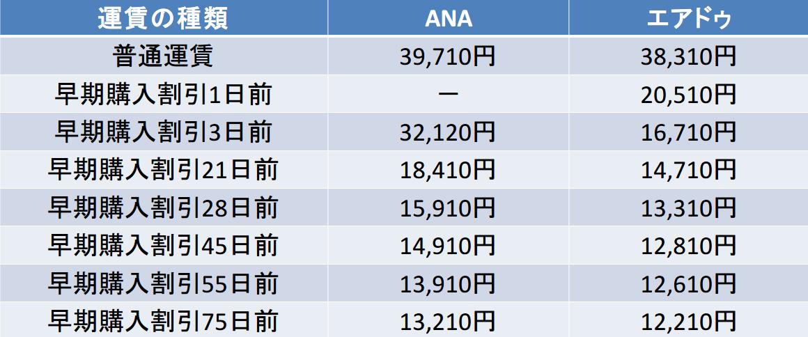 中部国際-函館 ANA エアドゥ 料金比較