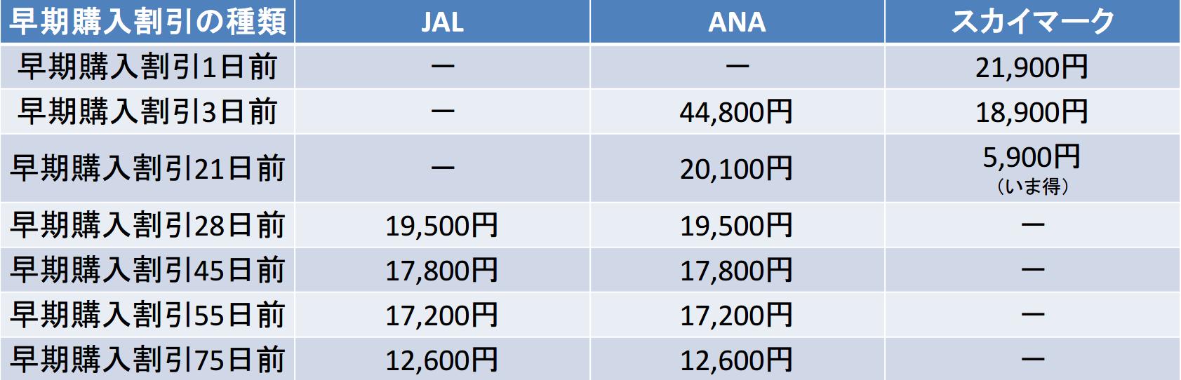 福岡-新千歳間の航空券の料金