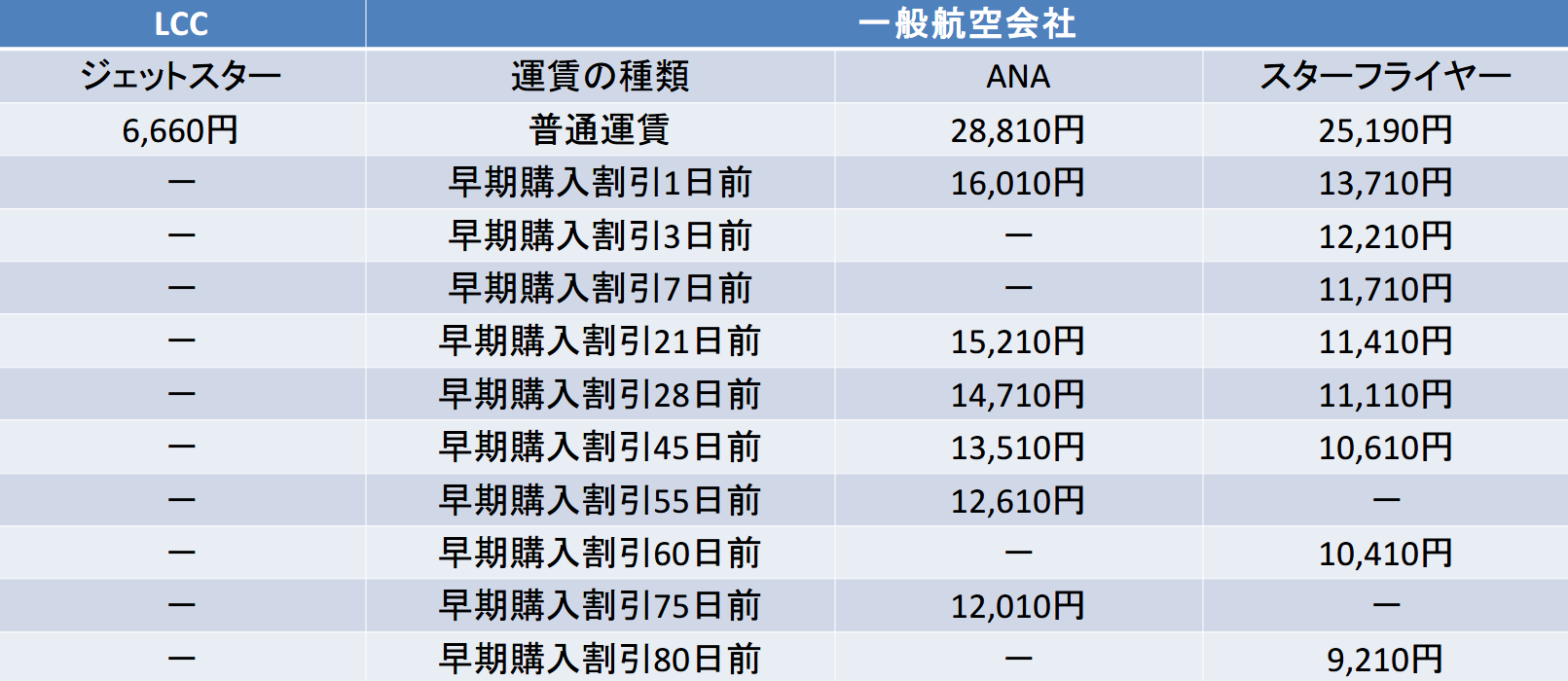 中部-福岡のLCC一般比較