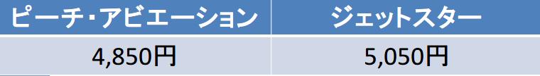 関西国際-福岡 ピーチ ジェットスター 料金比較
