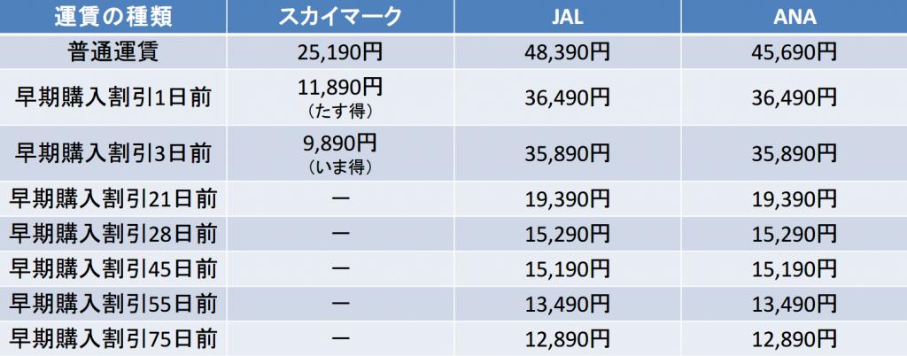 東京-那覇間の航空券の料金