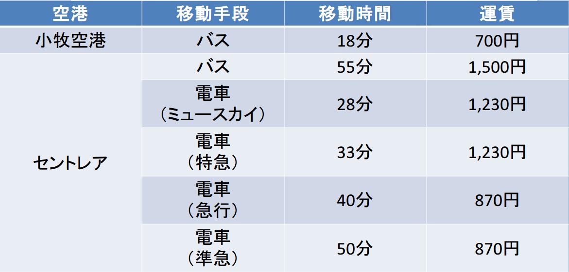 名古屋駅-小牧空港、中部国際空港の料金と時間