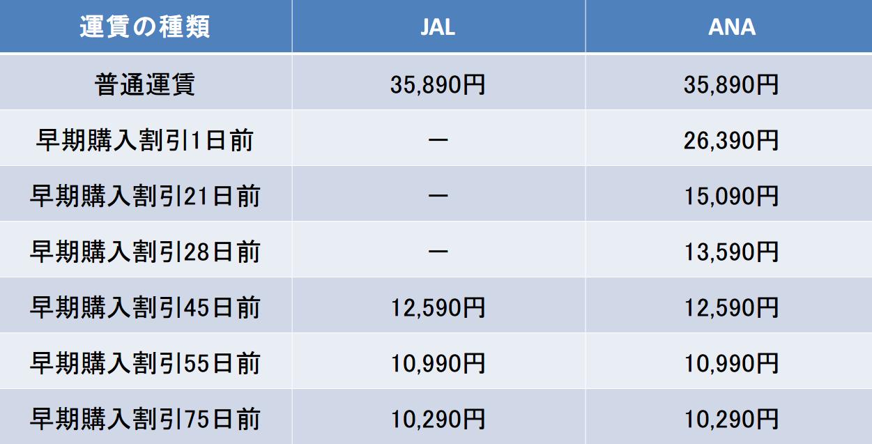 東京-高松 JAL ANA 料金比較