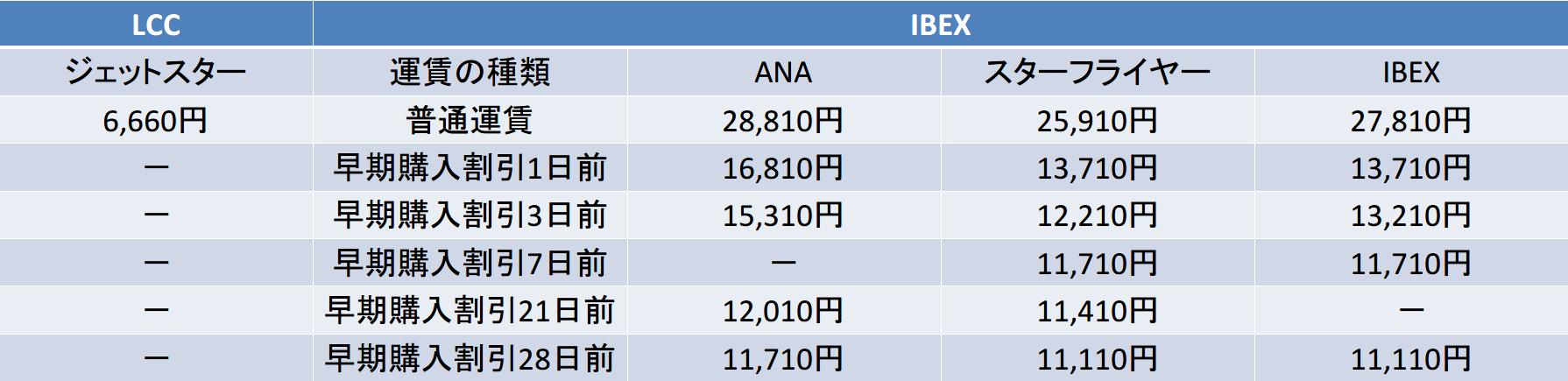 中部国際-福岡 ジェットスター ANA スターフライヤー IBEX 料金比較