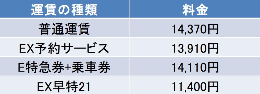 東京-神戸間の新幹線の料金
