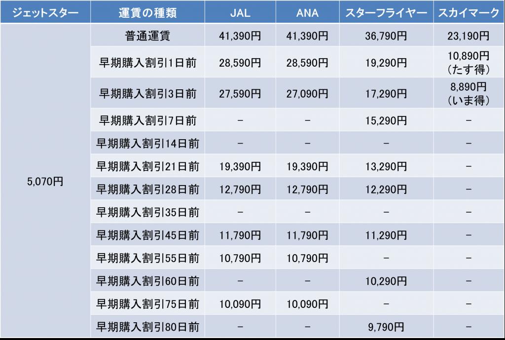羽田空港-福岡空港間の料金