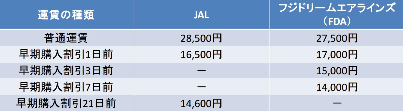 小牧-福岡 JAL フジドリームエアラインズ 料金比較