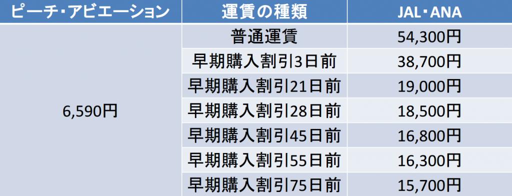 関空-石垣間の航空券の料金
