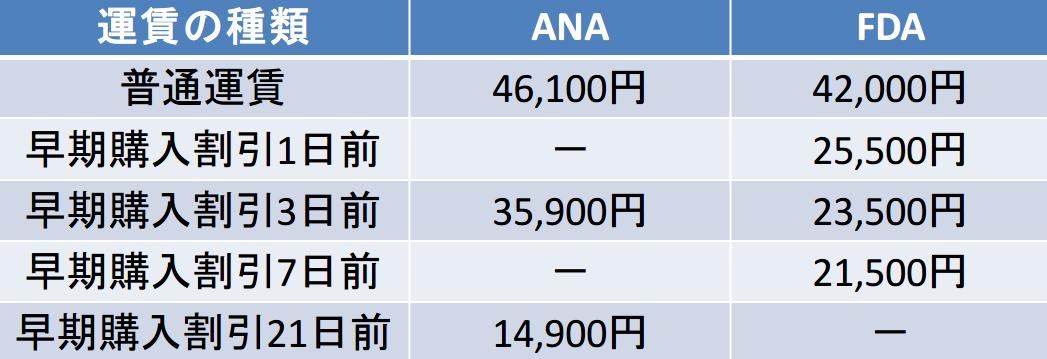 福岡ー新潟のANAとFDAの早期割引運賃の違い