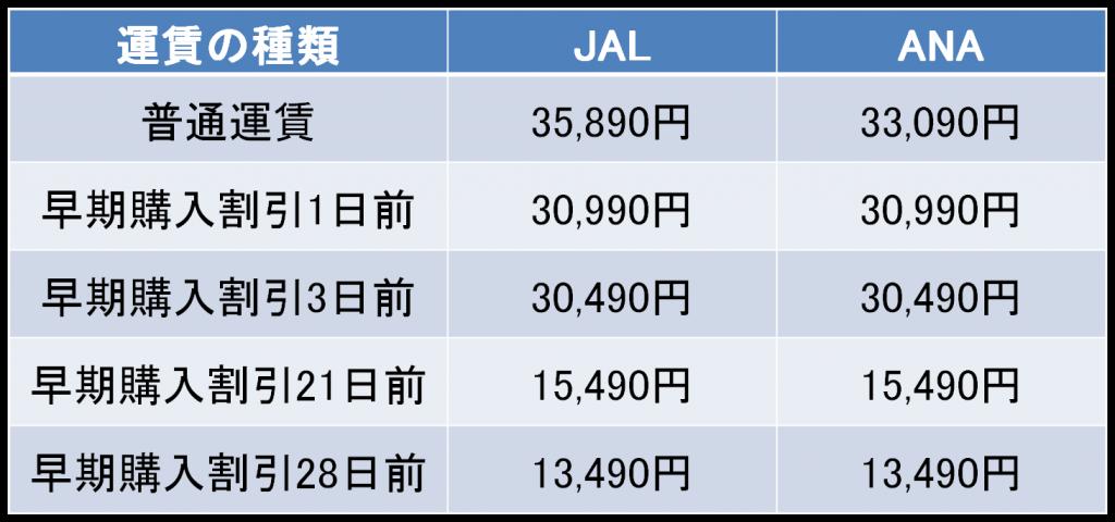 羽田-徳島間の航空券の料金