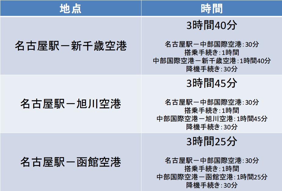 名古屋-北海道 新幹線 飛行機 移動時間比較