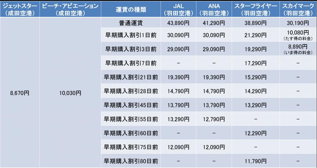 羽田・成田-福岡間の航空券の料金
