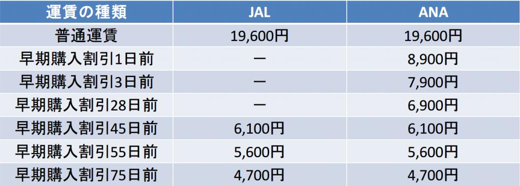 沖縄-宮古間の航空券の料金