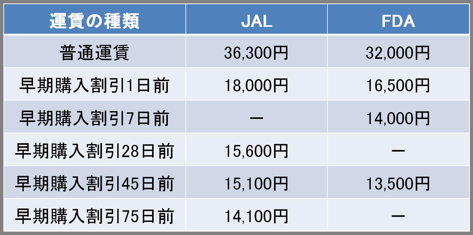 福岡-静岡間の航空券の料金