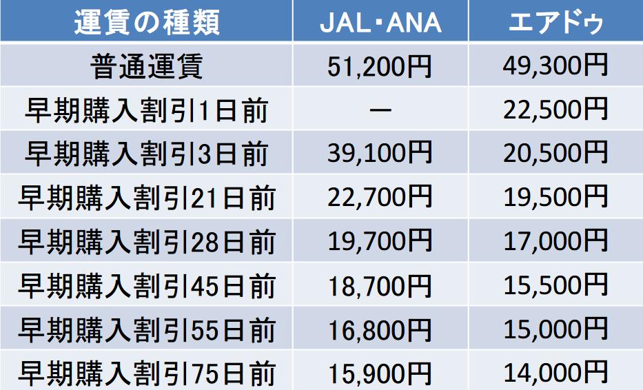 広島と北海道間のJALとANAとエアドゥの料金表
