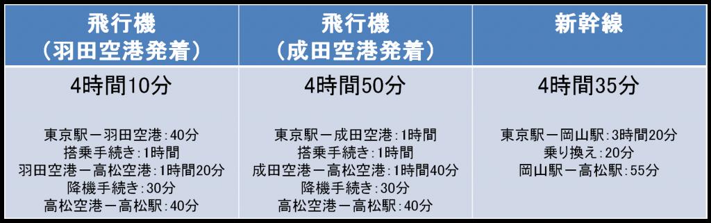 ★★★★ 四国新幹線Part64 ★★★★ YouTube動画>4本 ->画像>24枚