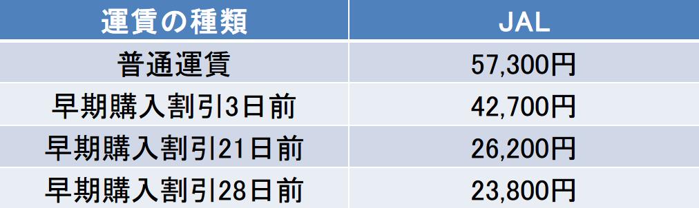 JAL福岡-新千歳空港間早割運賃表