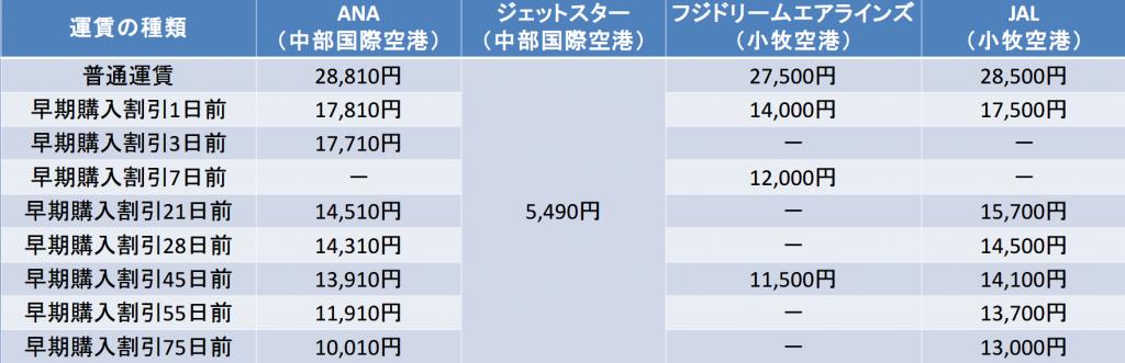 名古屋-福岡間の航空券の料金