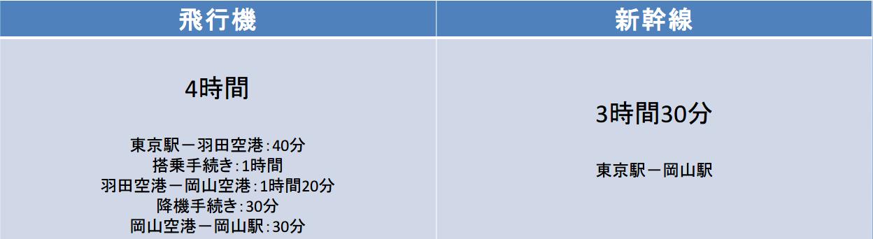 東京-岡山間の移動時間