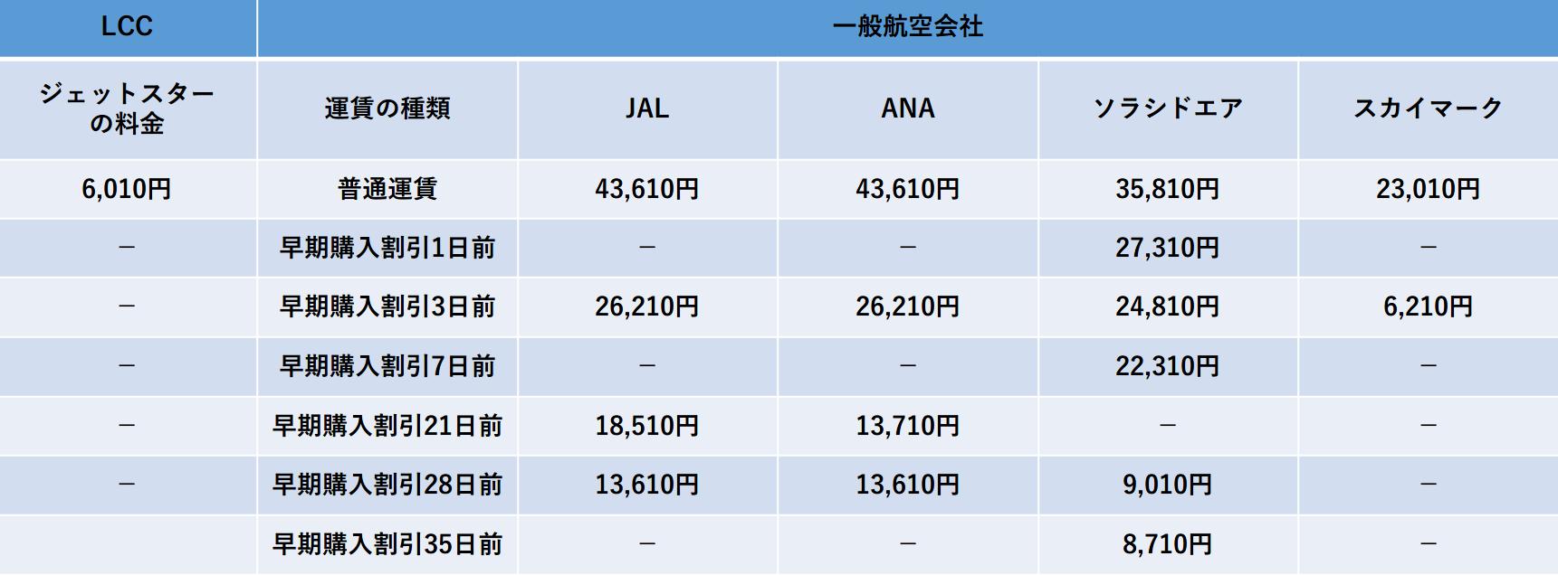 名古屋-沖縄の航空会社別料金比較表