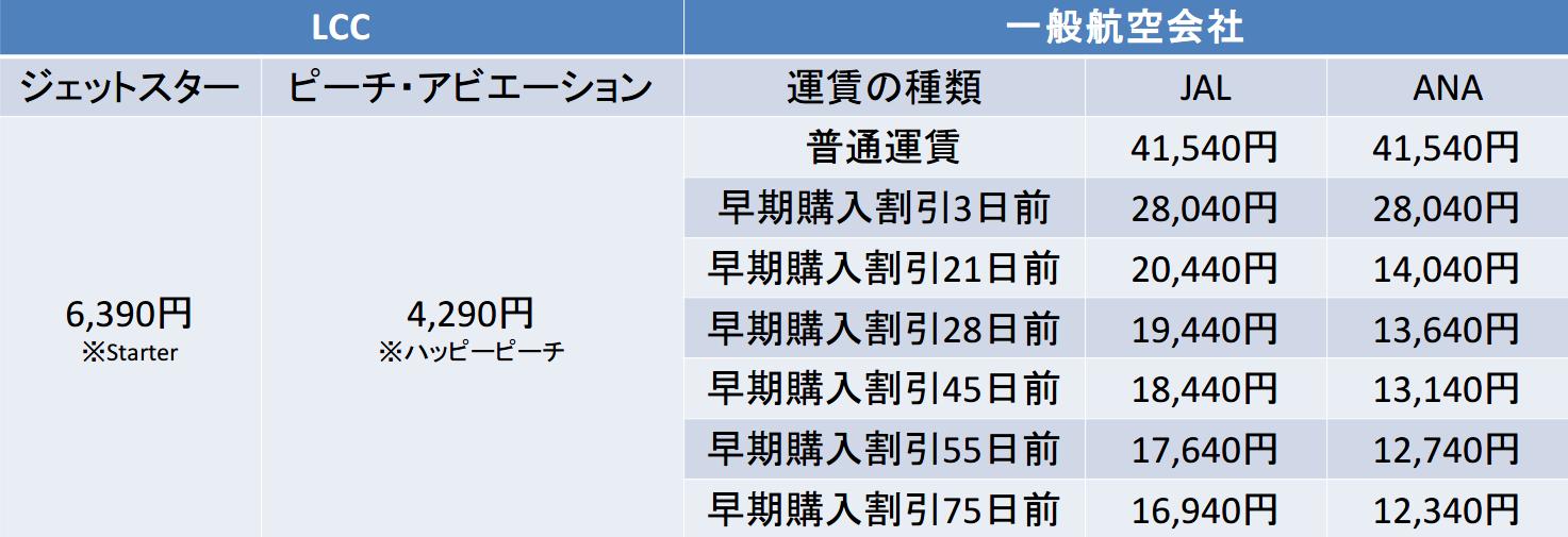 成田ー福岡間のキャリア別運賃比較表