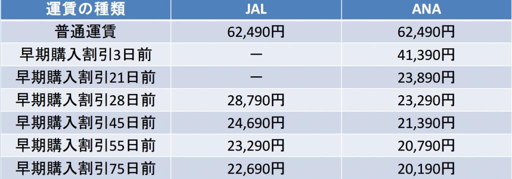 羽田-宮古間の航空券の料金