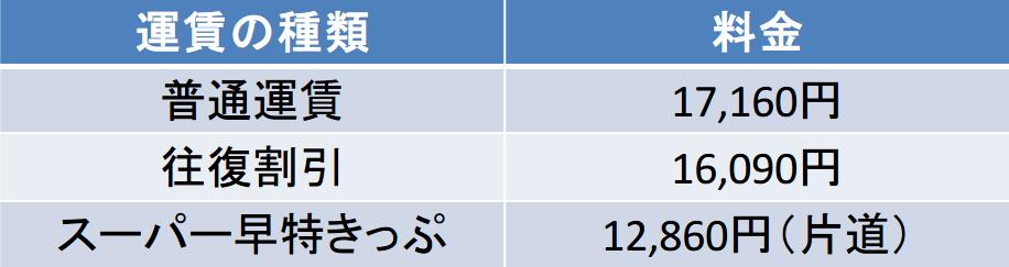 神戸-長崎間の新幹線の料金