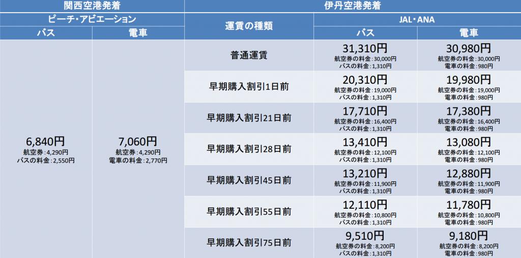 熊本-伊丹間の航空券の料金