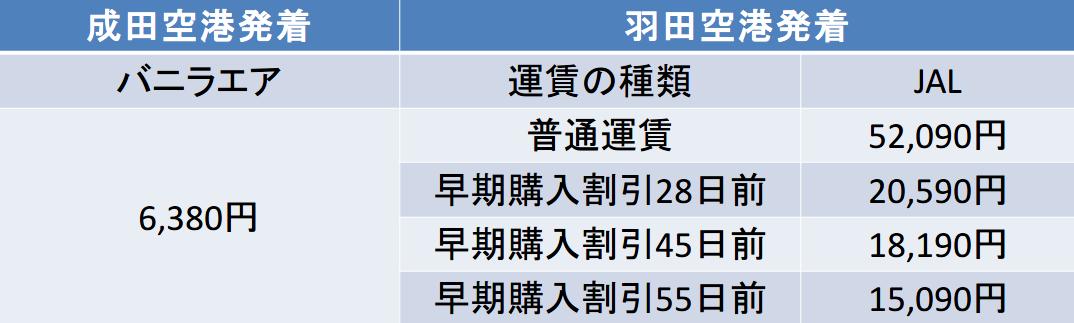 関東-奄美間の航空券の料金