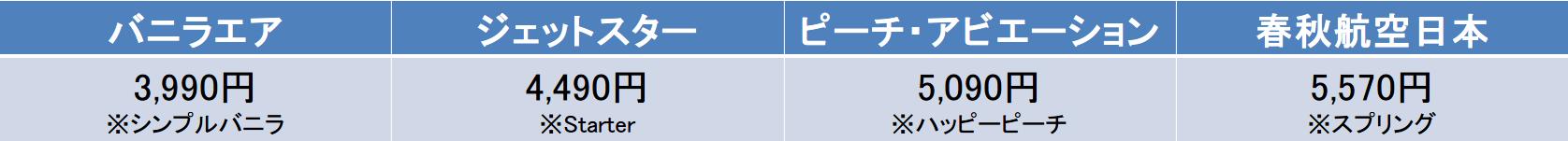 LCCの料金表