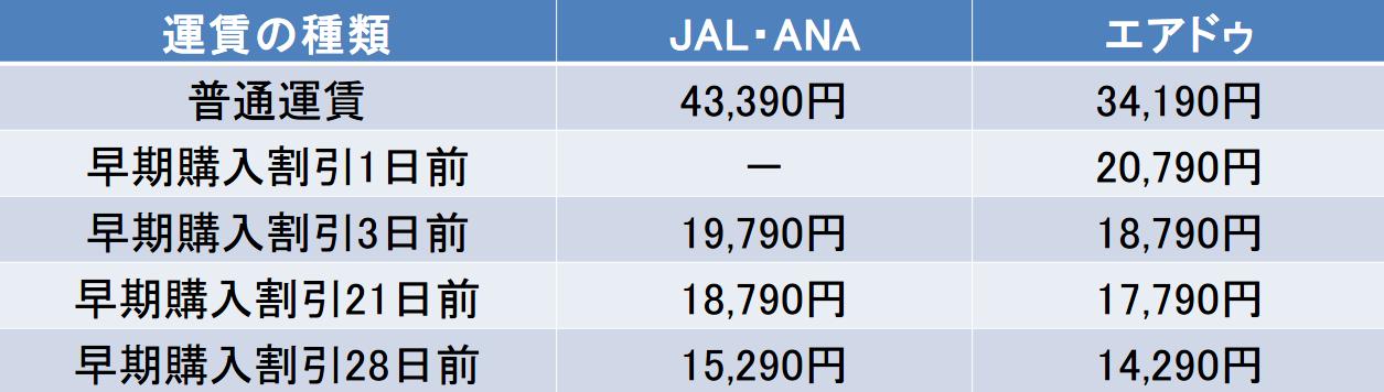 羽田ーとかち帯広間のJALとANAとエアドゥの早割運賃の比較