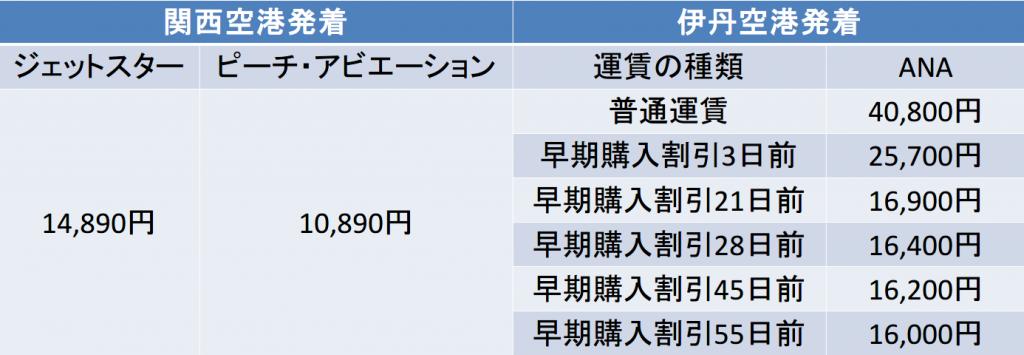 大阪-沖縄間の8月の航空券料金