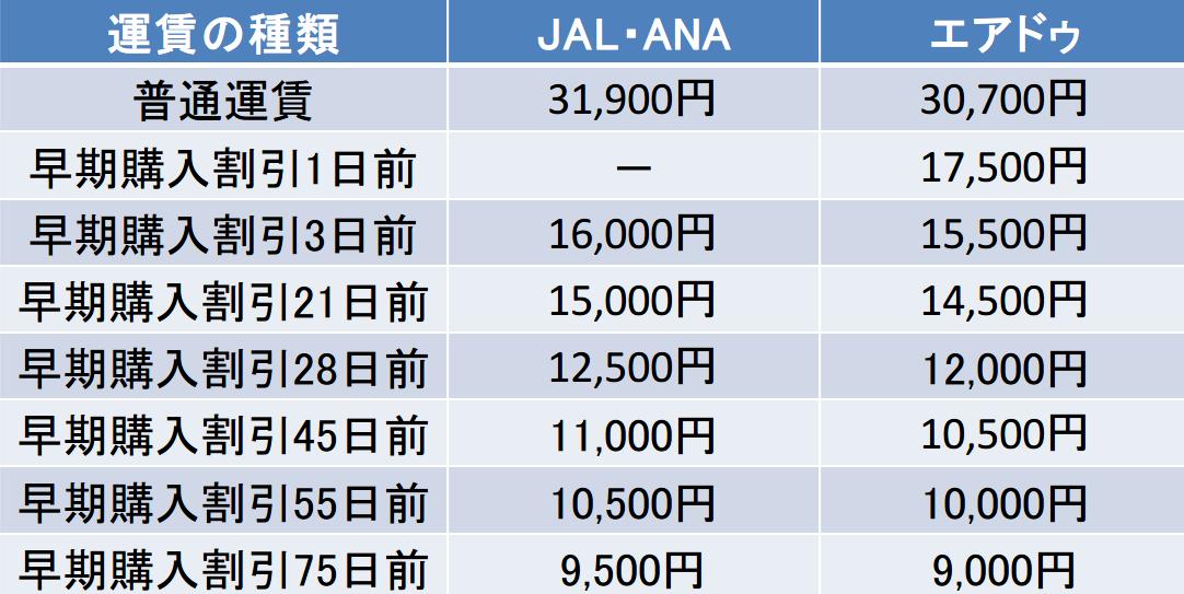 仙台ー札幌間のJALとANAとエアドゥの料金表
